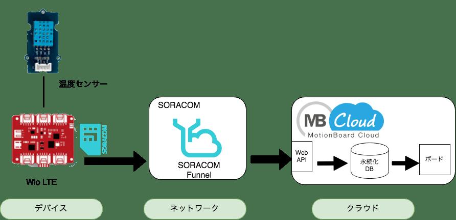 mbc-funnel-構成