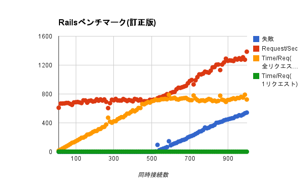 rails-bench.png