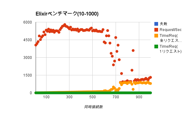 elixir-bench1.png