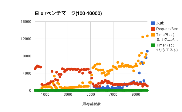 elixir-bench2.png