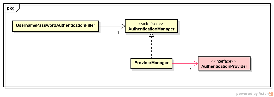 ProviderManagerとAuthenticationProvider.png