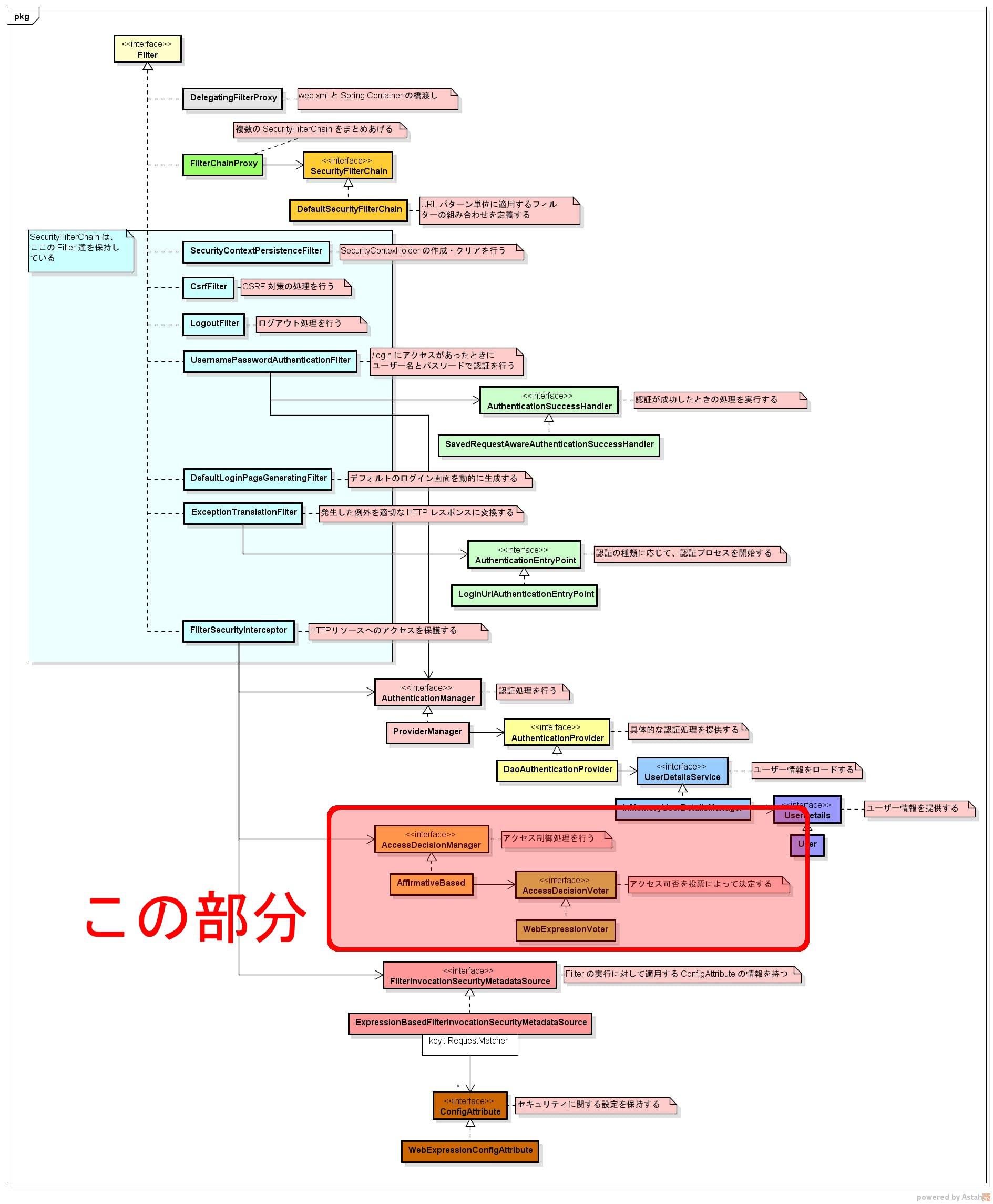 認可処理のタイミング.png