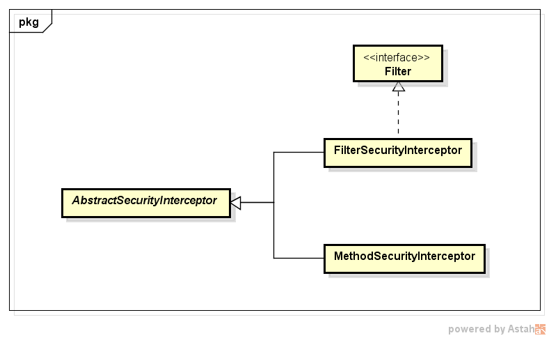 FilterSecurityIntercpetorのクラス階層.png
