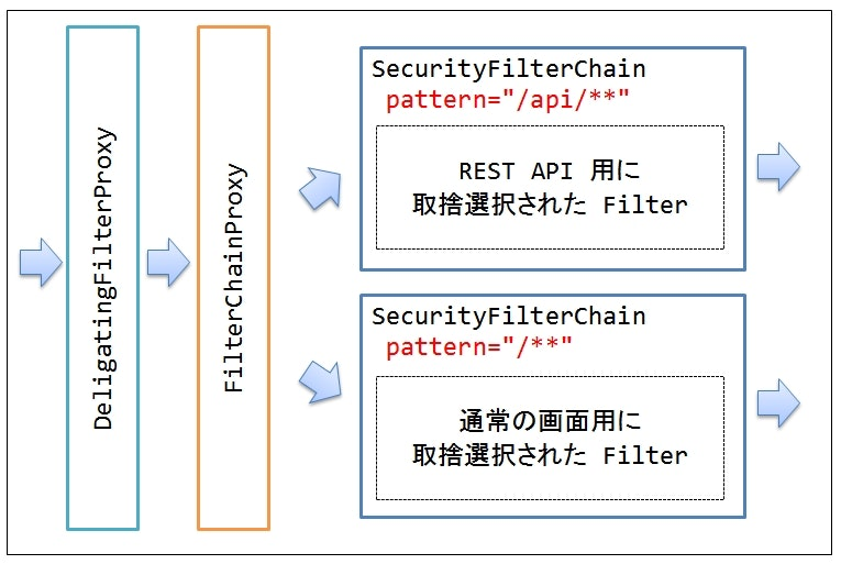patternごとのSecurityFilterChain.jpg