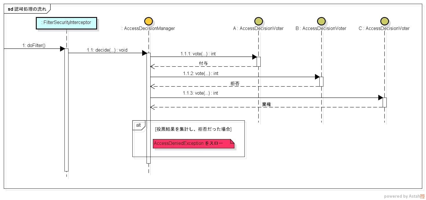 認可処理の流れ.png