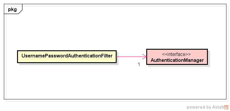 AuthenticationManagerに委譲.png