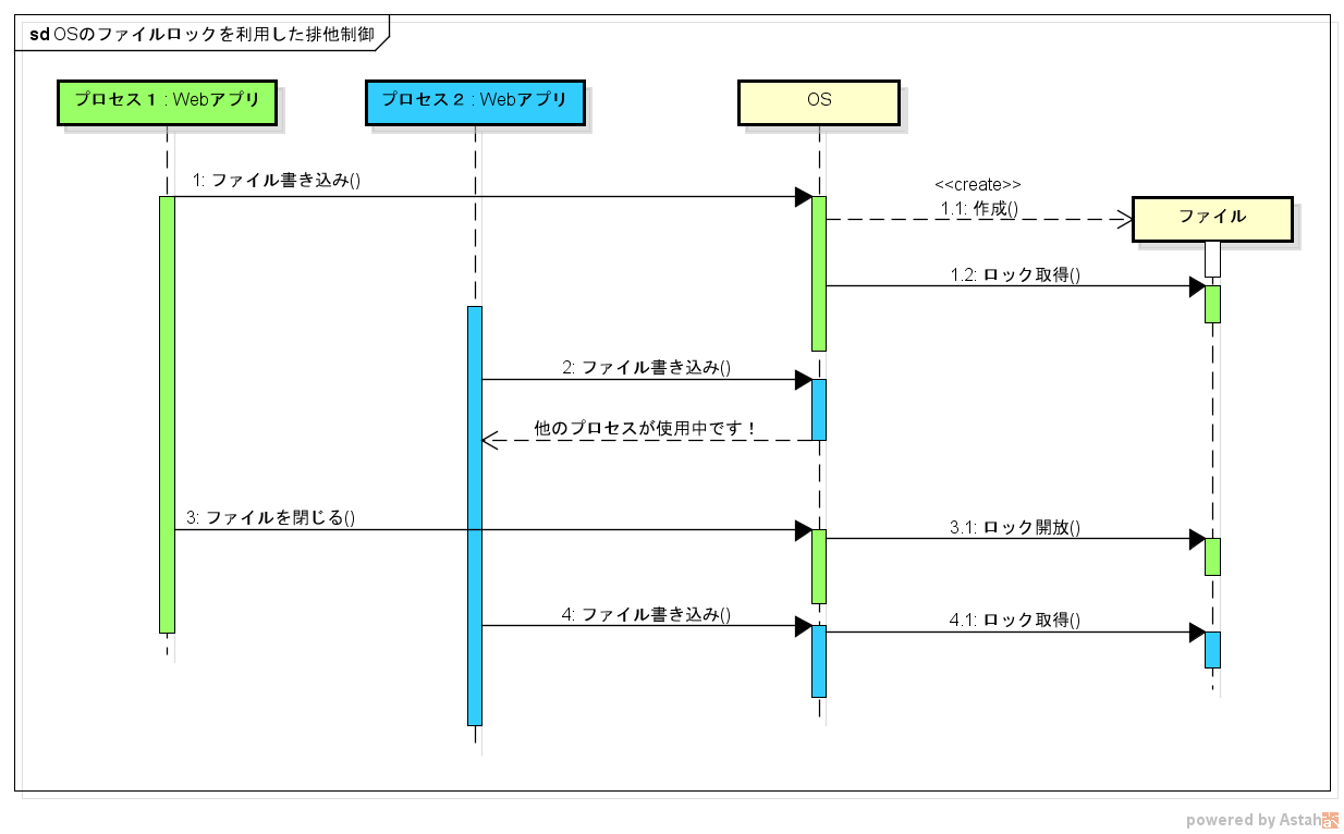 OSのファイルロックを利用した排他制御.png