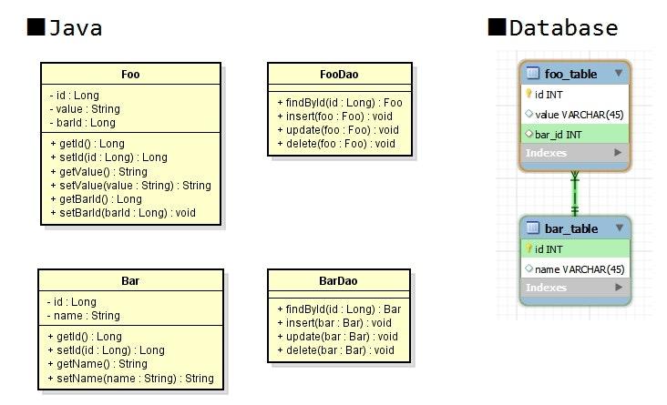 最初のDBアクセスライブラリ.jpg