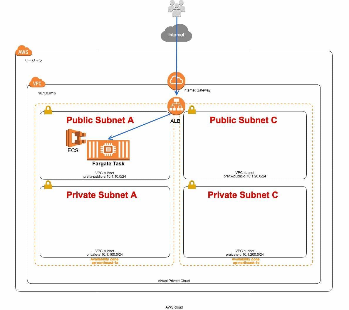 CloudFormationを使ってAWS Fargateの環境を構築する - Qiita