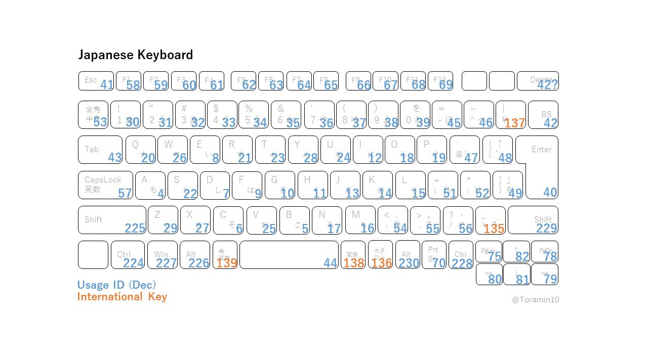 KeyBoardwithID.png