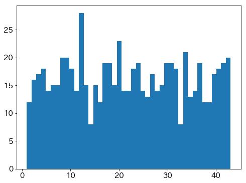 乱数の出現頻度(700個)