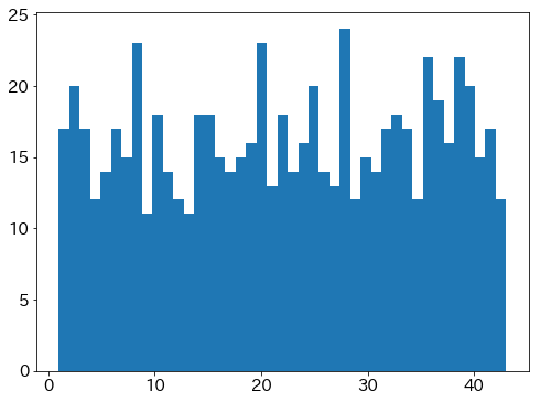 数の出現頻度(700個)