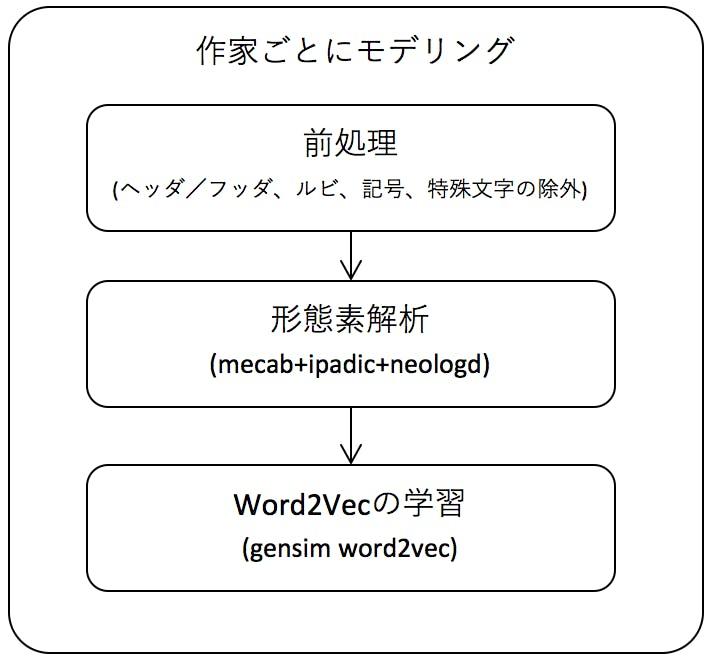 model_flow.png
