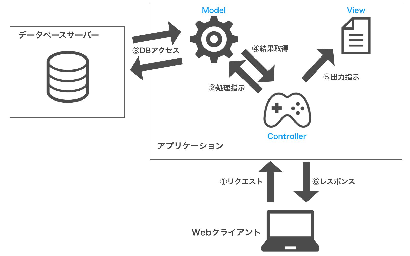 スクリーンショット_MVC.png