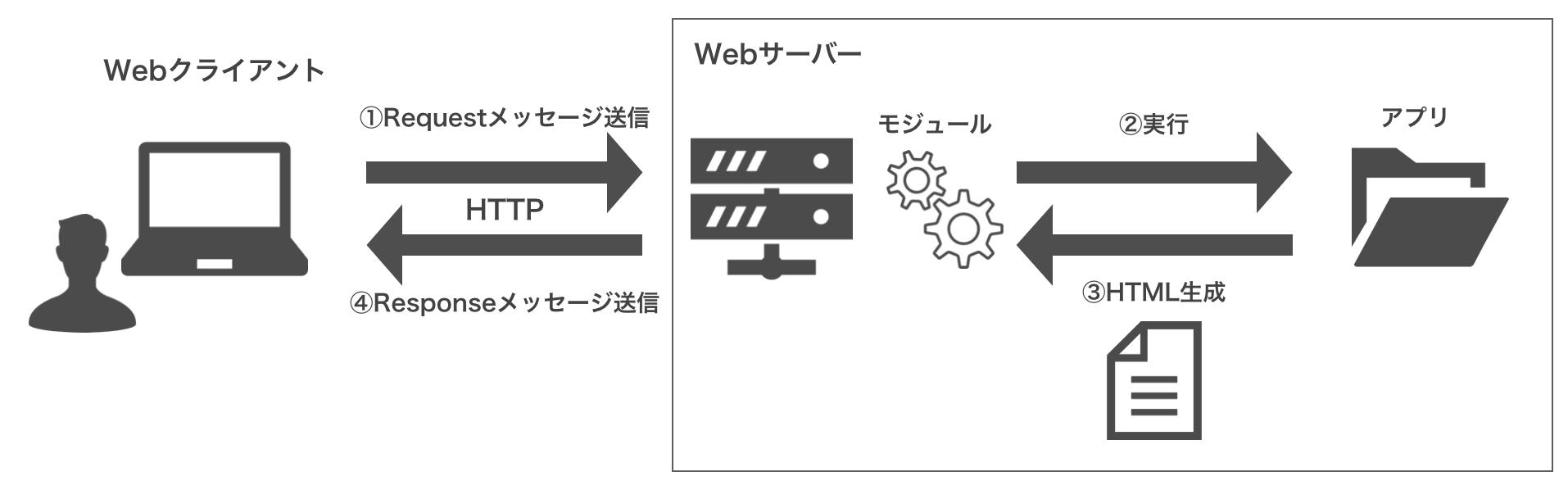 スクリーンショット_流れ_php.png
