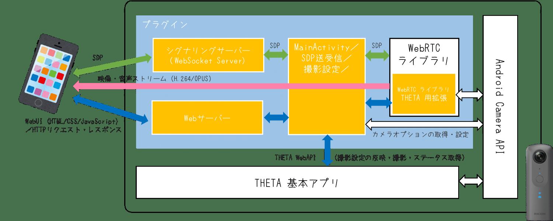 ブロック図