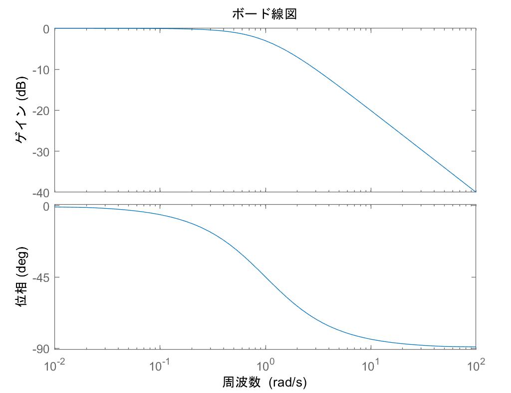 matlab ボード線図の周波数デフォルトをHzにする - Qiita