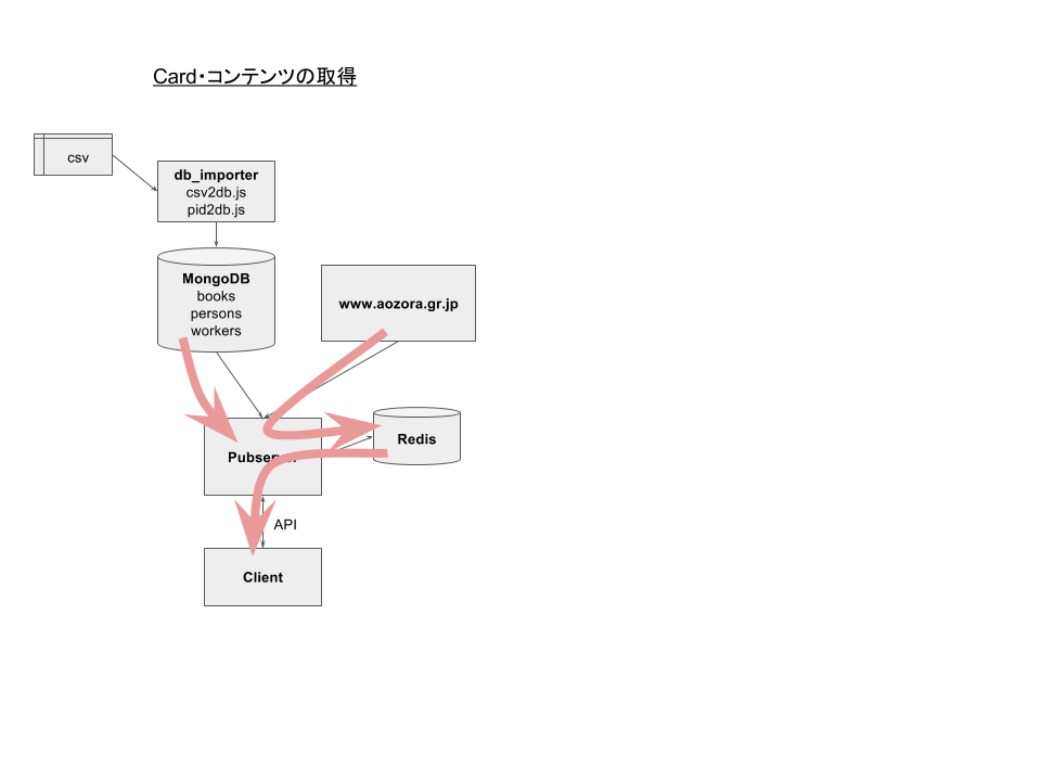 青空文庫APIサーバー構成 (2).png