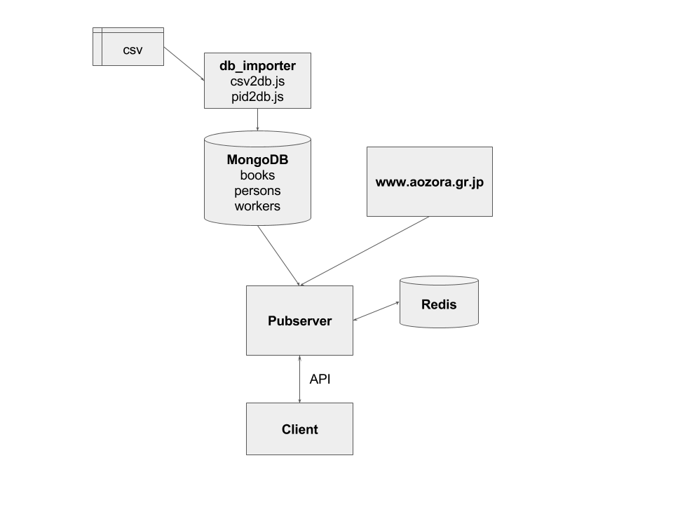 青空文庫APIサーバー構成.png