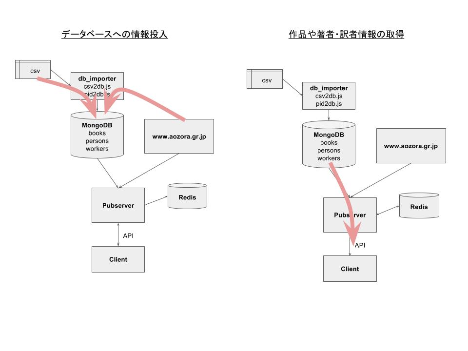 青空文庫APIサーバー構成 (1).png