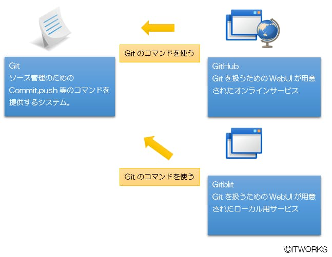 Git概要.PNG