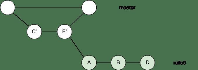 rails5-2_rebased.png