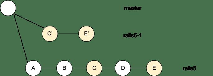 rails5-1.png