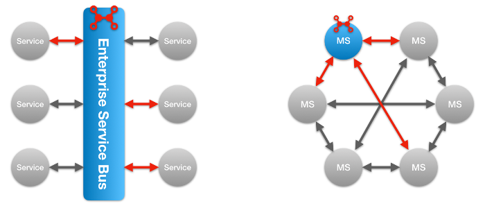 esb-vs-ms.png