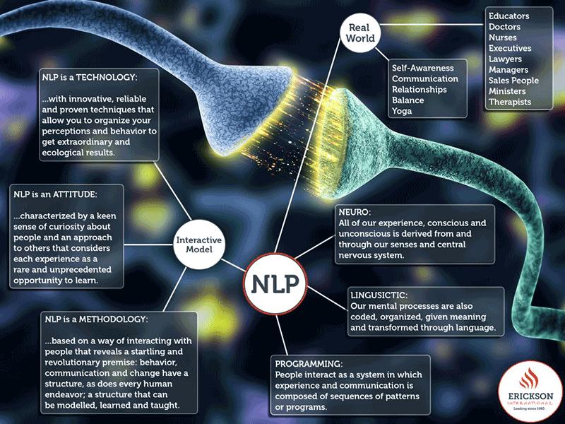 neurolinguistic programming.png