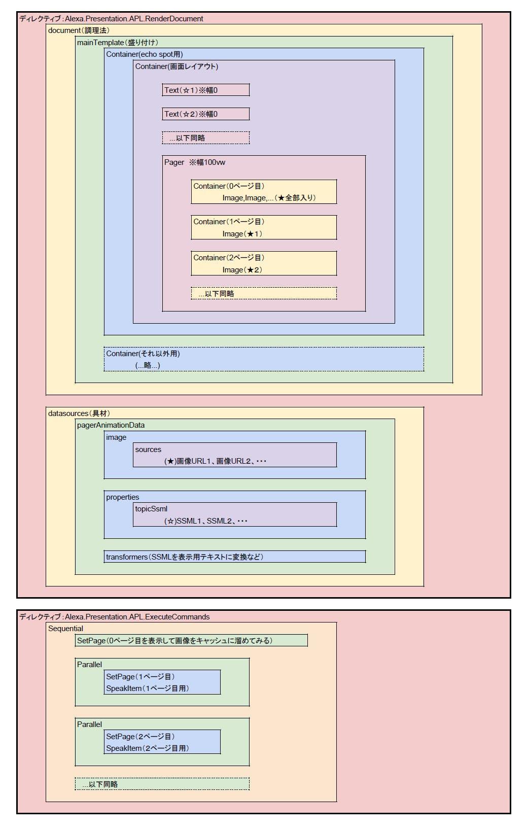 APLのディレクティブ構成図.png