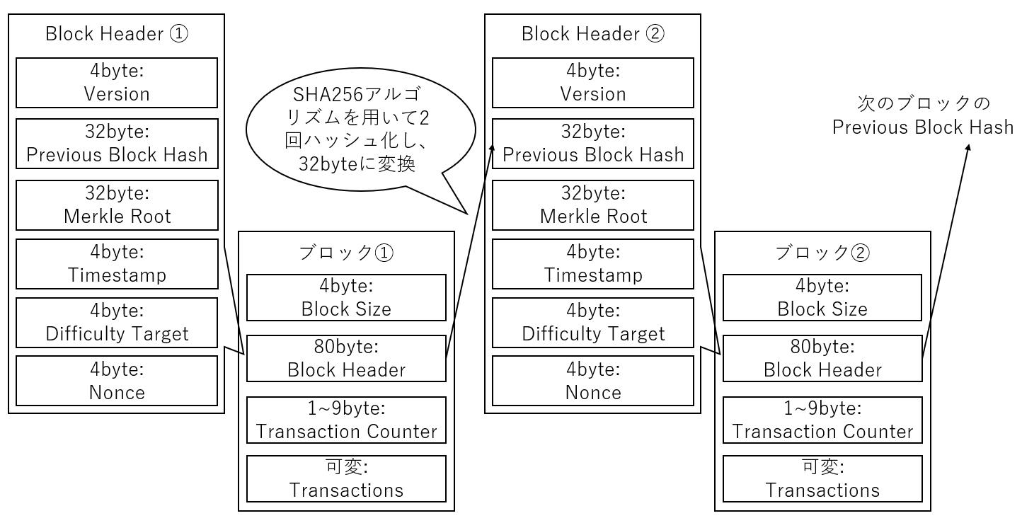ブロックチェーン20190102.PNG