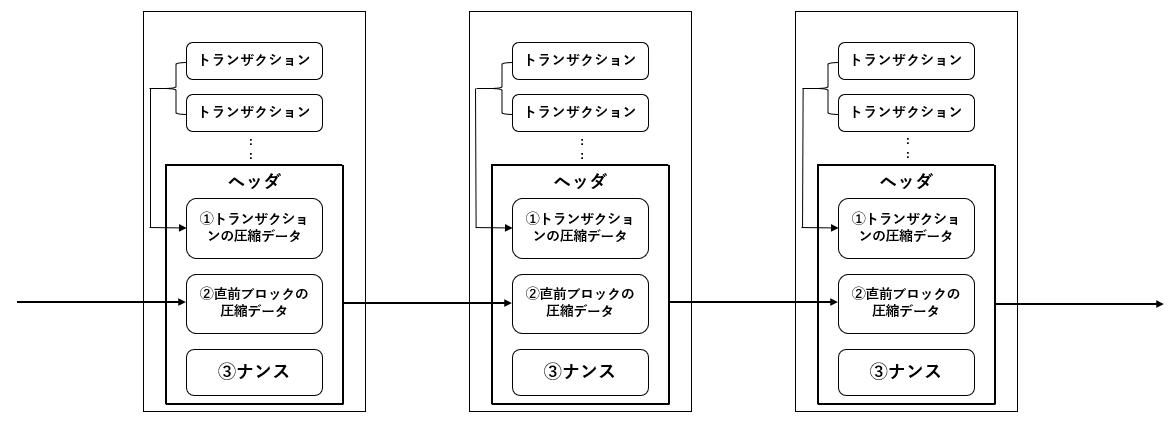ブロックチェーン(簡易版).PNG