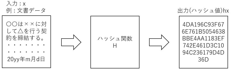 ハッシュ関数.PNG