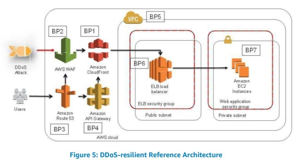 DDoS-resilent-Ref.jpg