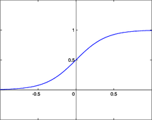 220px-SigmoidFunction.png