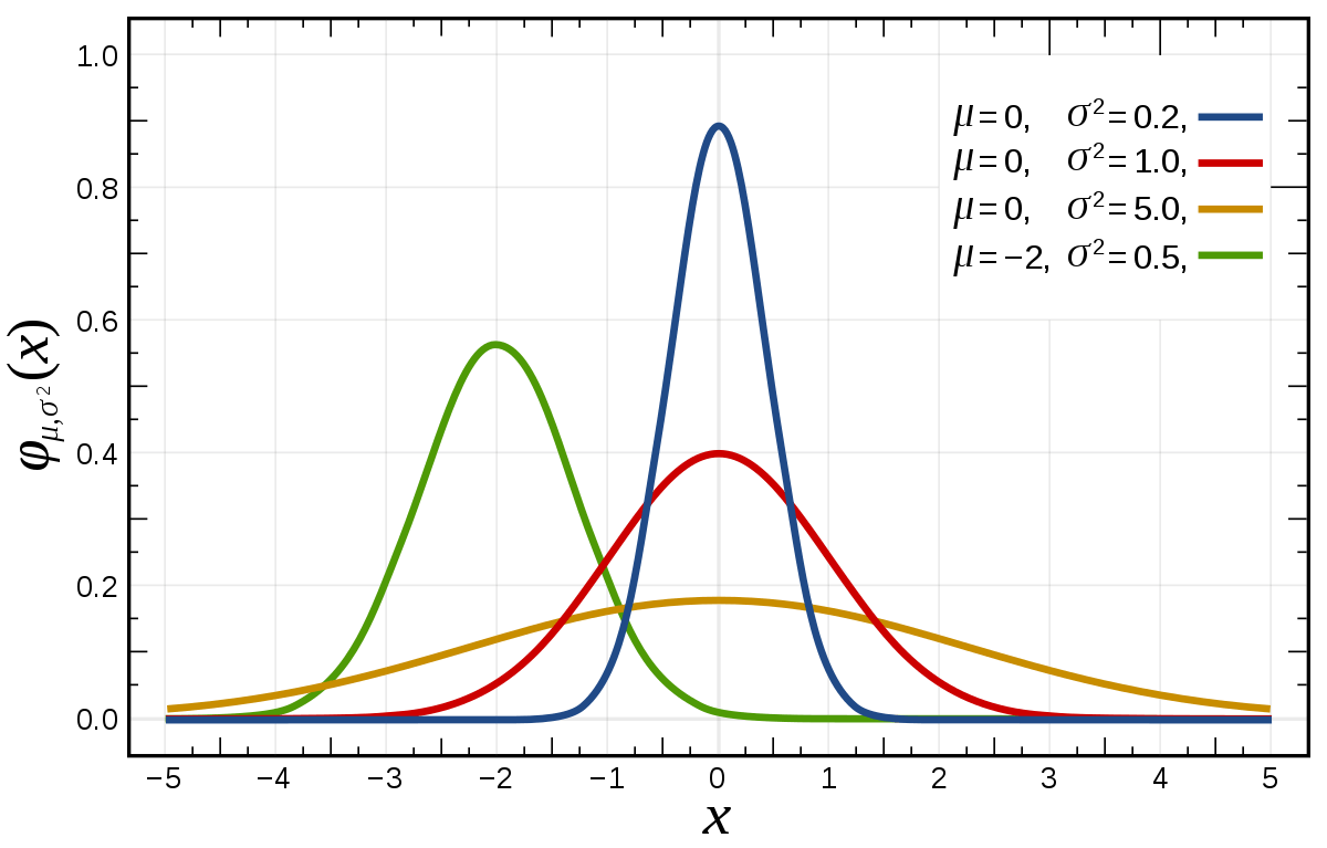 1200px-Normal_Distribution_PDF.svg.png
