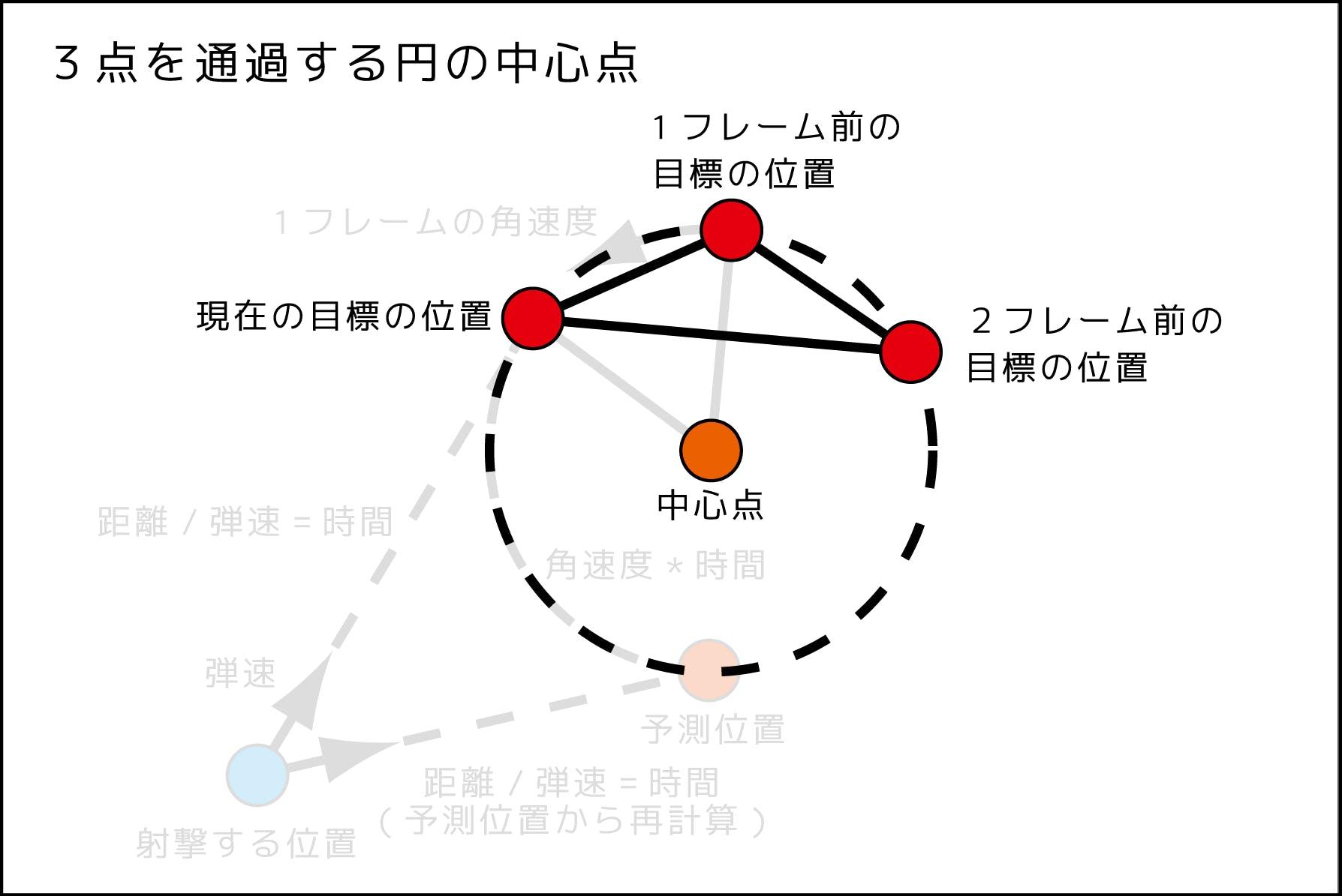 円形予測射撃図_181123_3.png