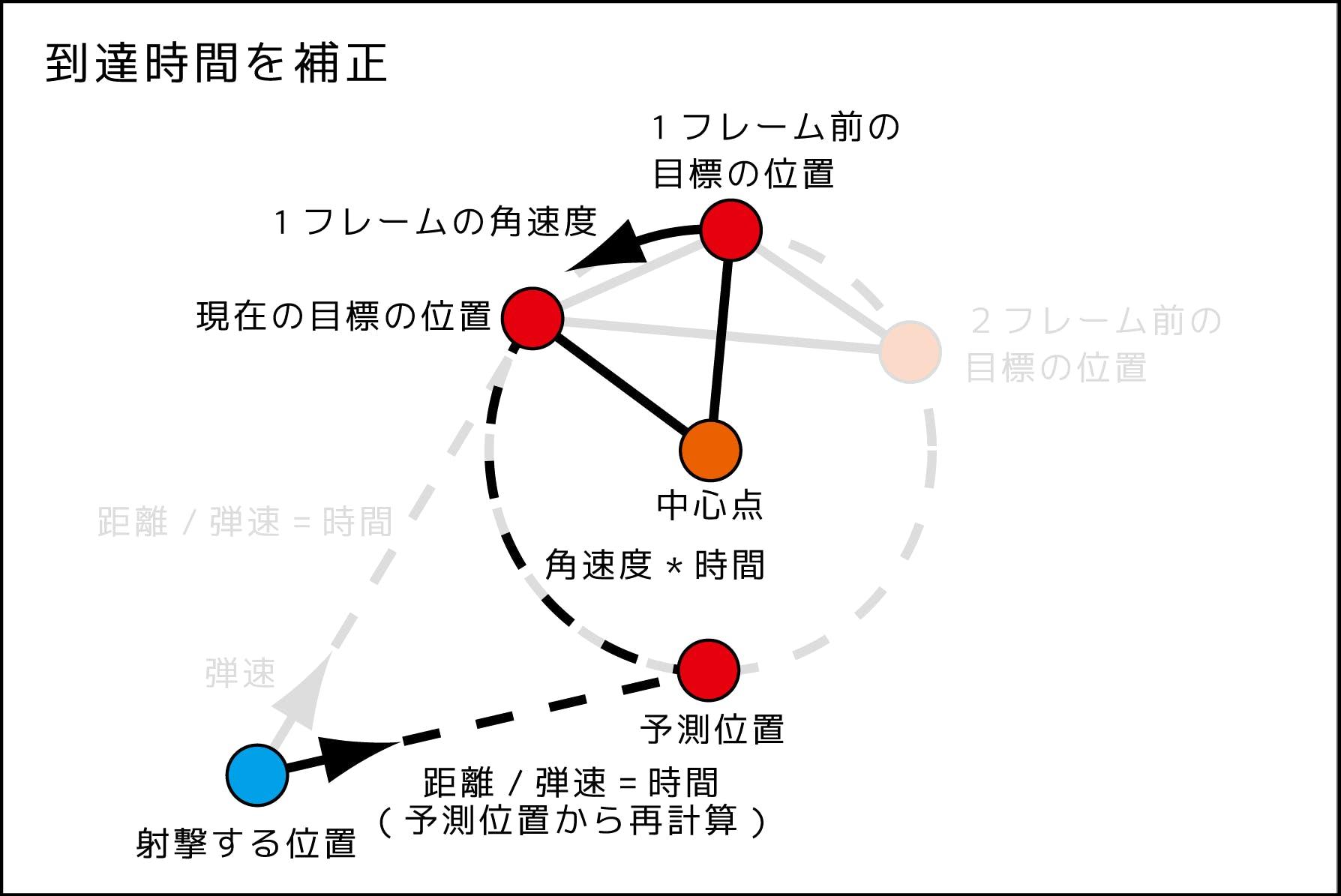 円形予測射撃図_181123_6.png