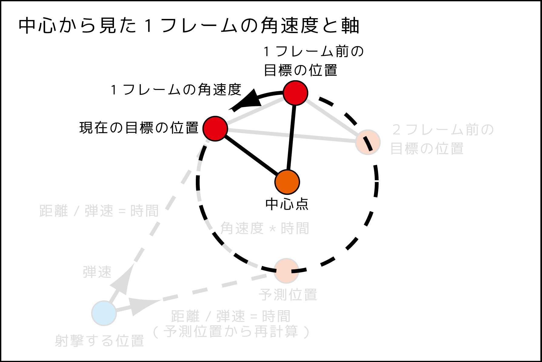 円形予測射撃図_181123_4.png
