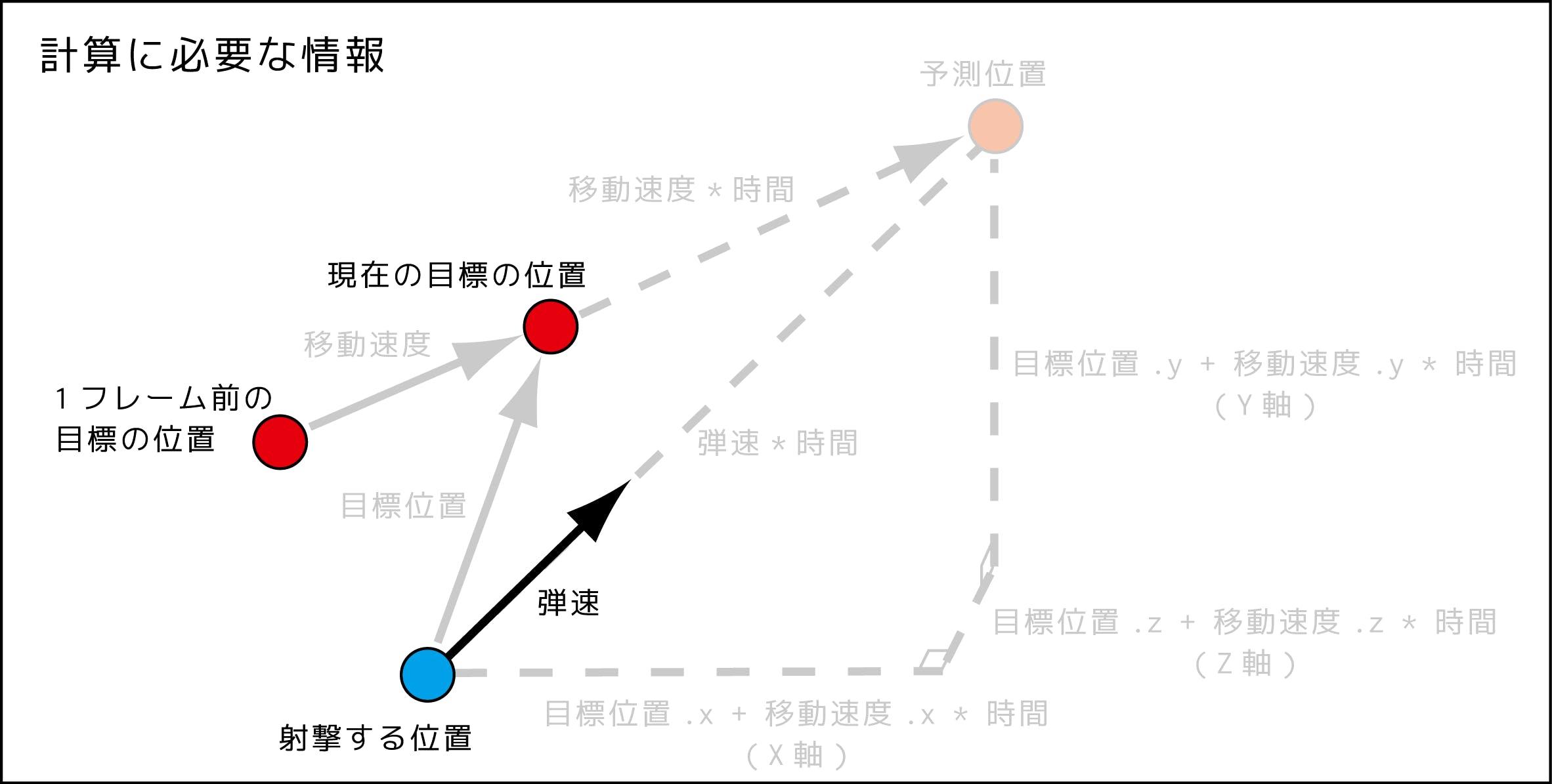 予測射撃図_181119_2.png