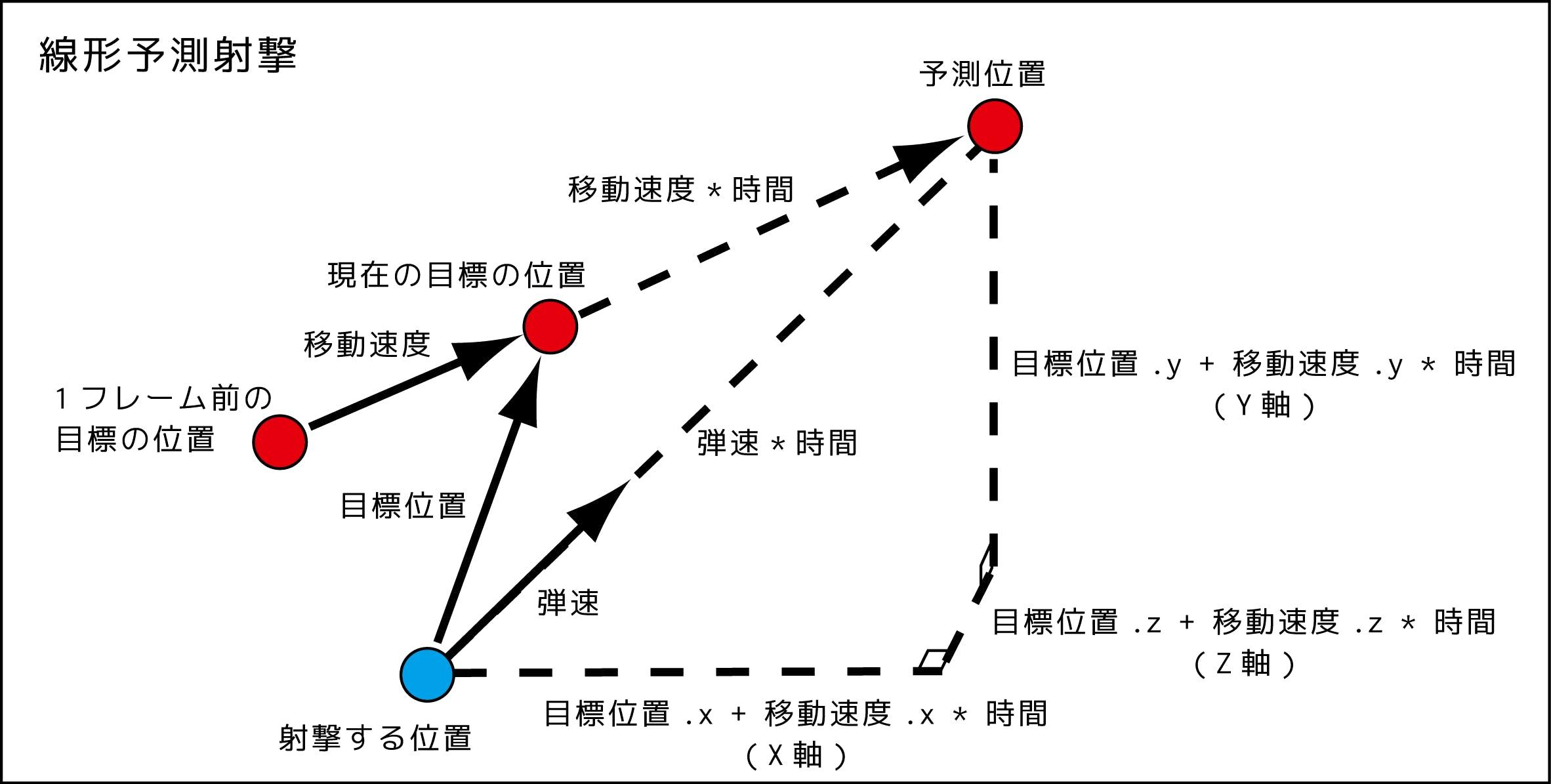 予測射撃図_181119_1.png