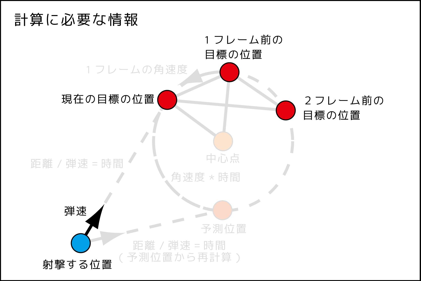 円形予測射撃図_181123_2.png