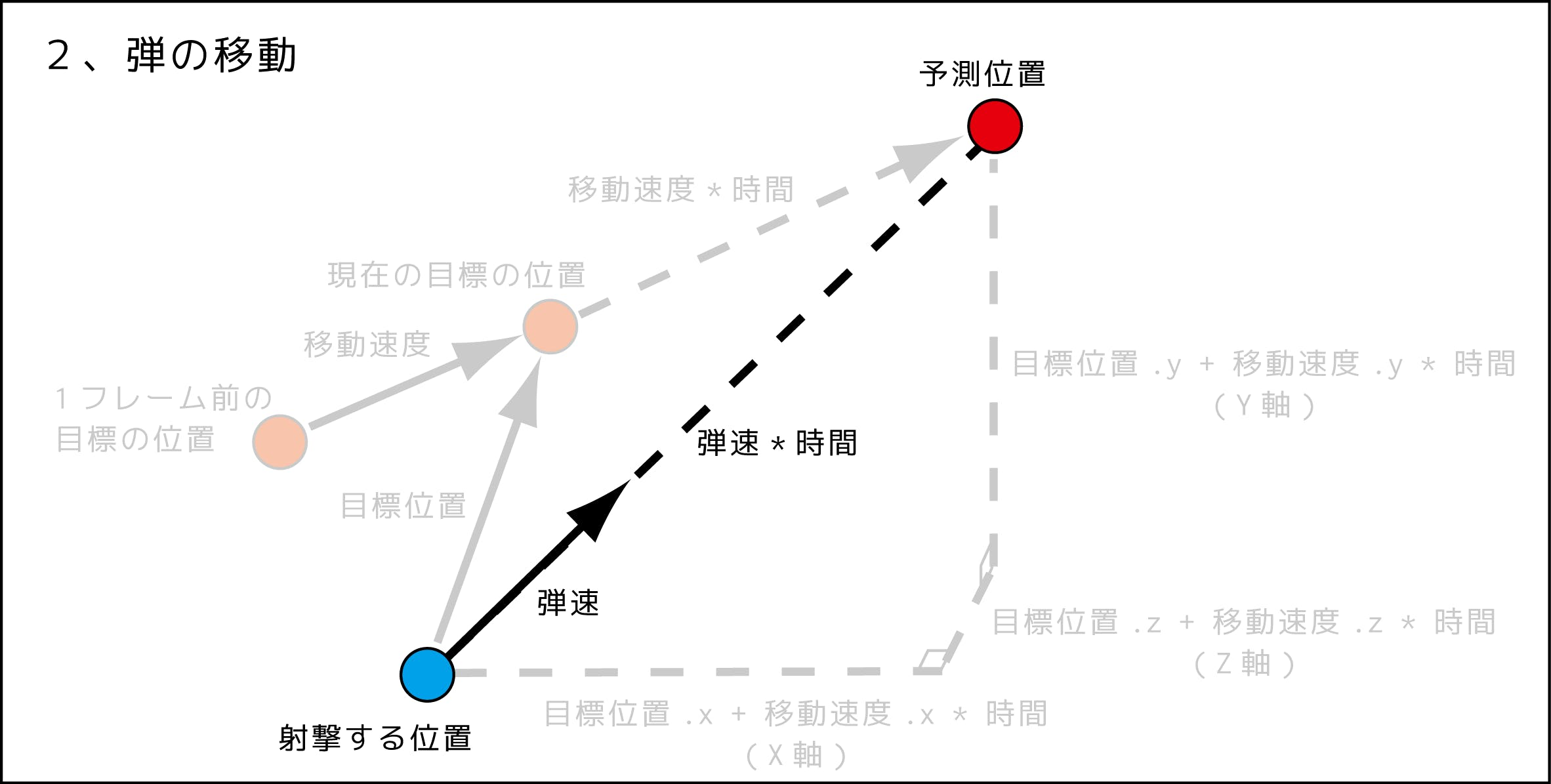 予測射撃図_181119_4.png