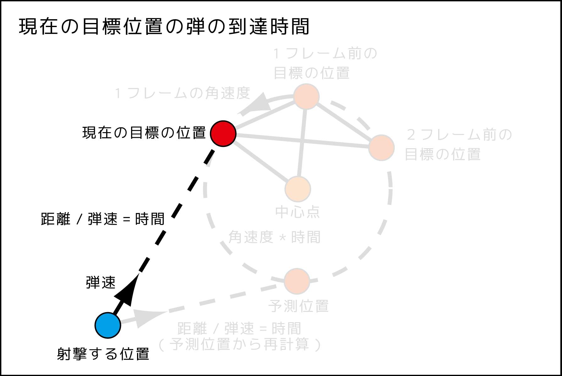 円形予測射撃図_181123_5.png