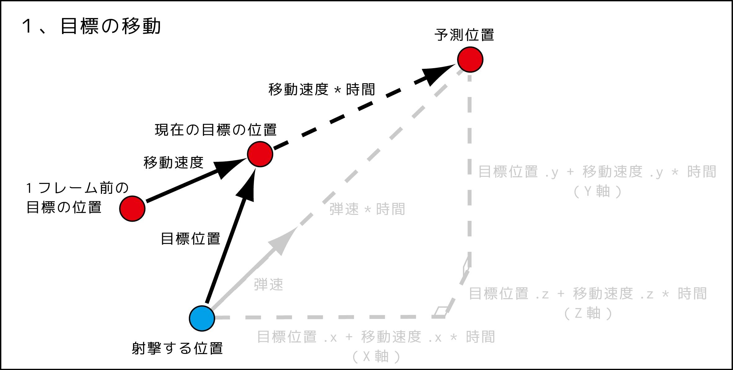 予測射撃図_181119_3