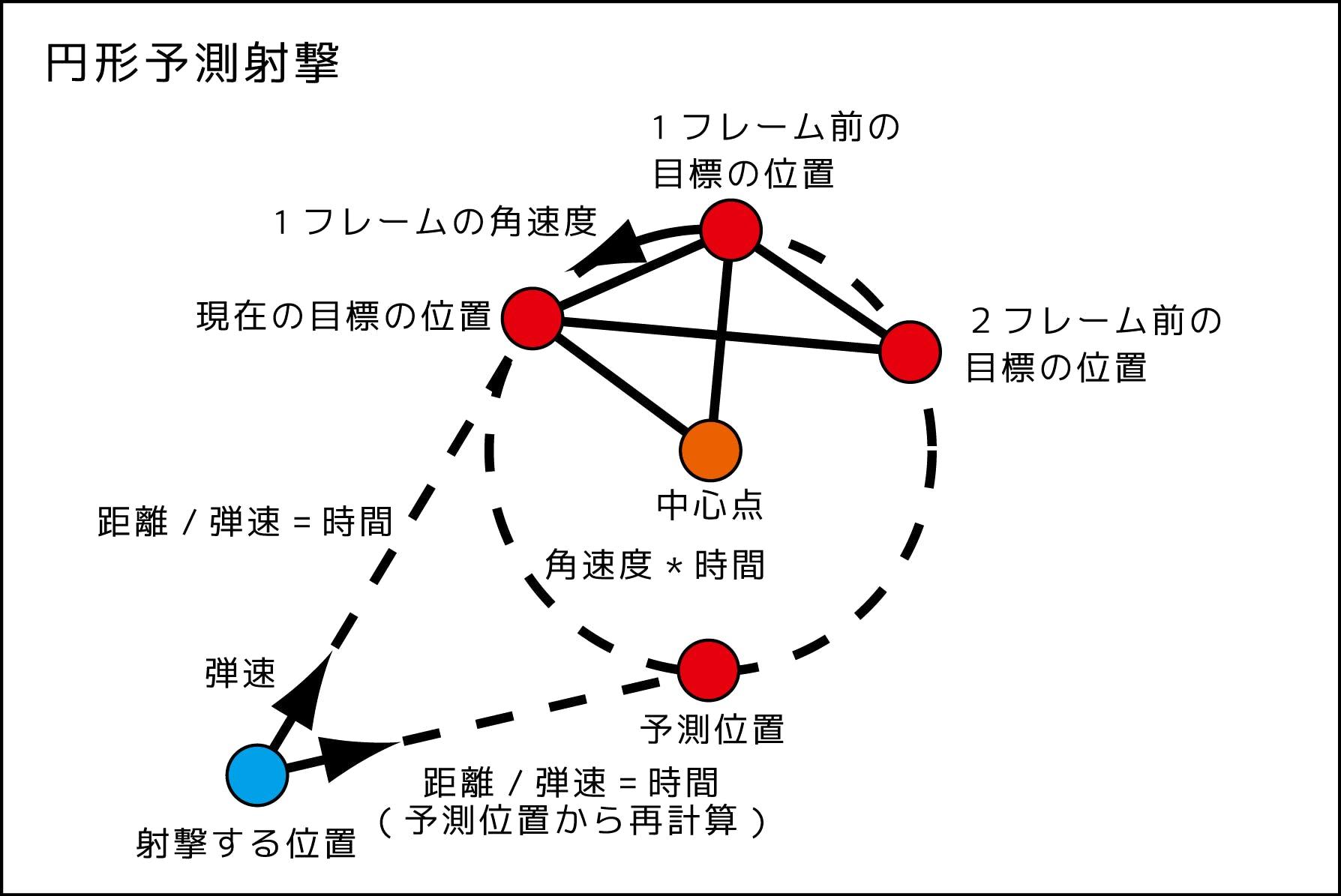 円形予測射撃図_181123_1.png