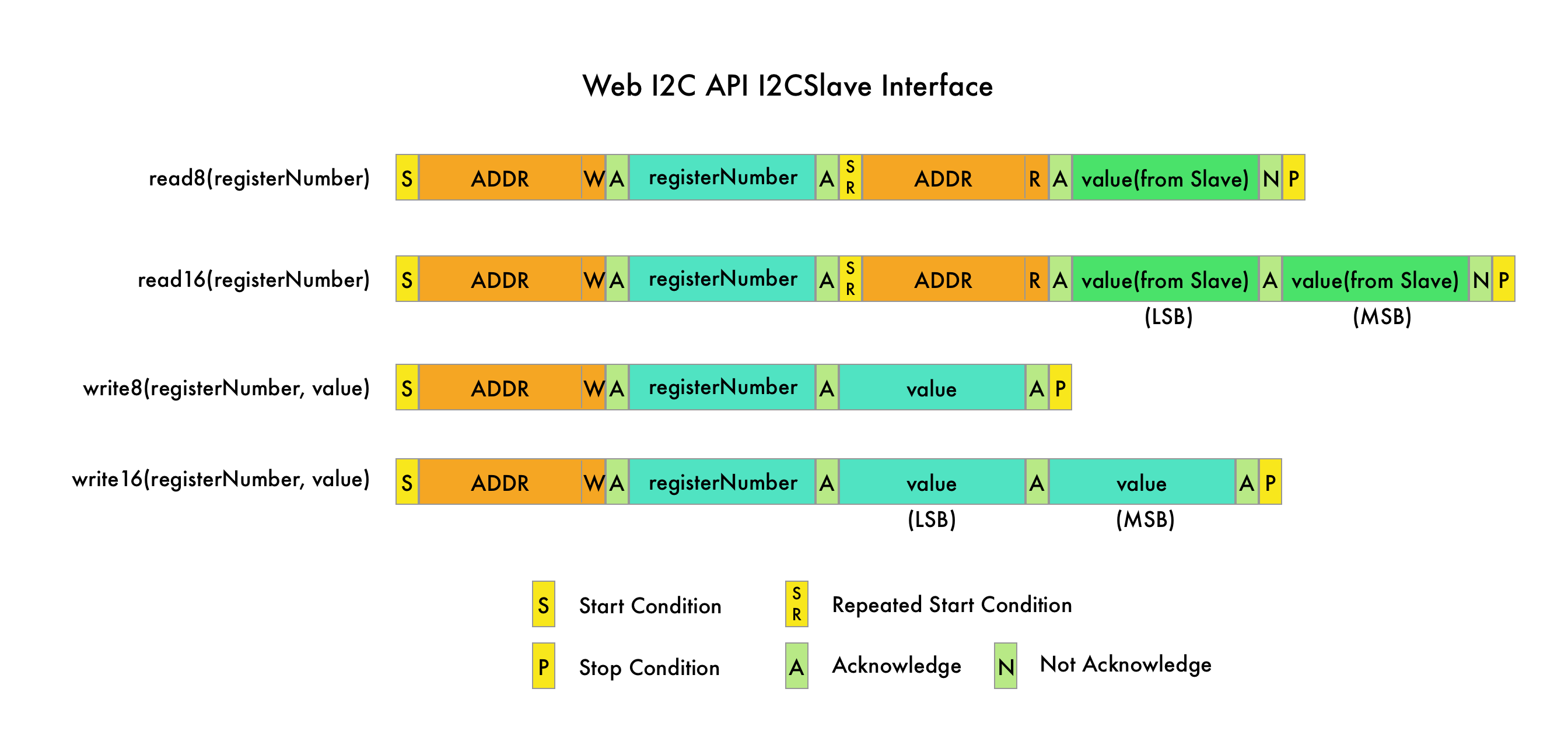 webI2c-I2CSlave-Interface@2x.png
