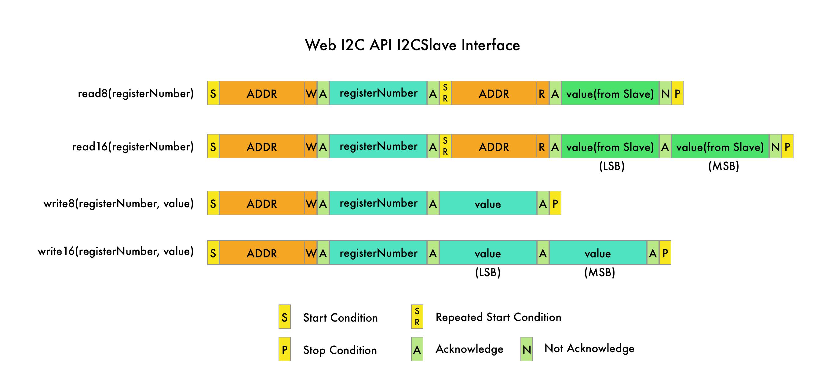 webI2c-I2CSlave-Interface@2x.png