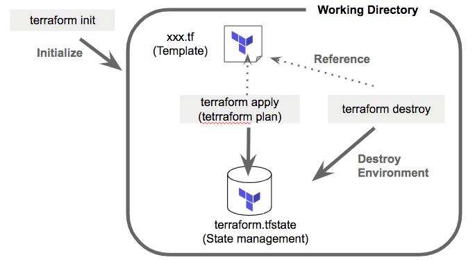 terraform_working_directory.png