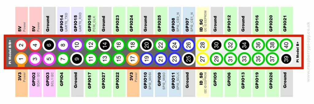 Raspberry-Pi-GPIO-Layout-Model-B-Plus-rotated-2700x900-1024x341.png